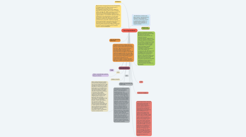 Mind Map: Pierre-Auguste Renoir