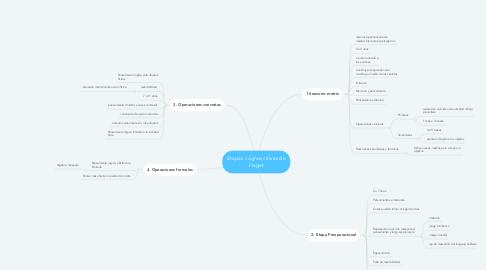 Mind Map: Etapas cognoscitivas de Piaget