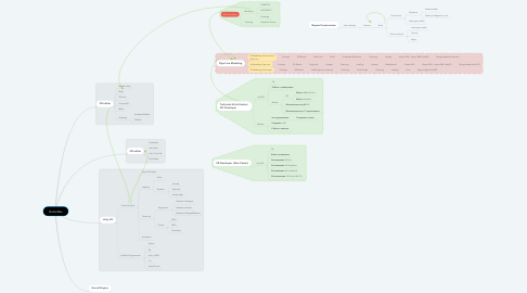 Mind Map: GameDev