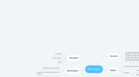 Mind Map: Arbitragem