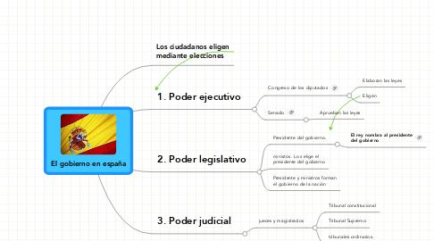 Mind Map: El gobierno en españa