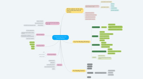 Mind Map: Small Group Instruction During Reading