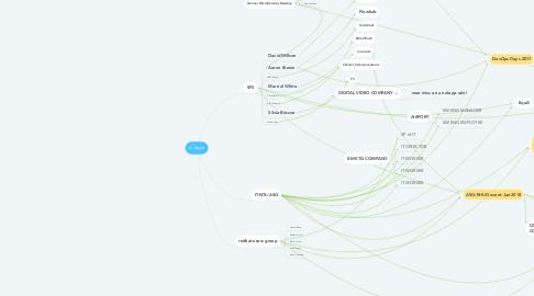 Mind Map: A. Sayre