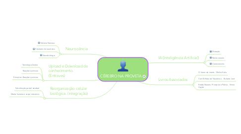 Mind Map: CÉREBRO NA PROVETA