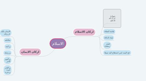 Mind Map: الاسلام