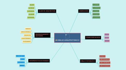 Mind Map: DIBUJO ARQUITECTONICO