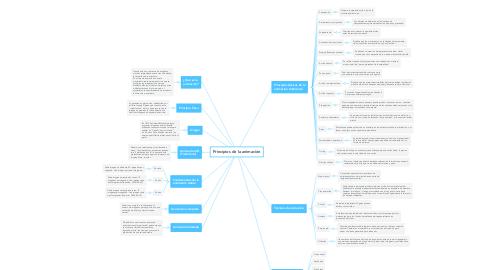 Mind Map: Principios de la animación