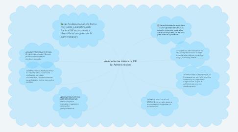 Mind Map: Antecedentes Historicos DE La Administracion