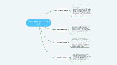 Mind Map: Ключи Прибыльные ниши 2.0