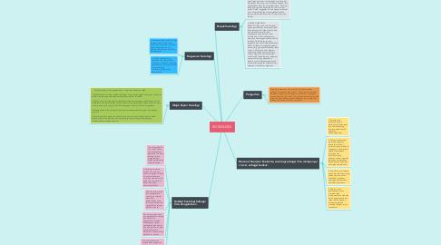 Mind Map: SOSIOLOGI