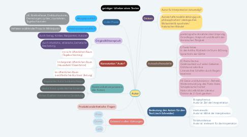 Mind Map: Autor