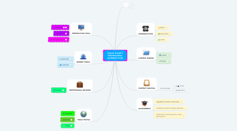 Mind Map: PHILLIP KGORI'S PROFESSIONAL LEARNING PLAN