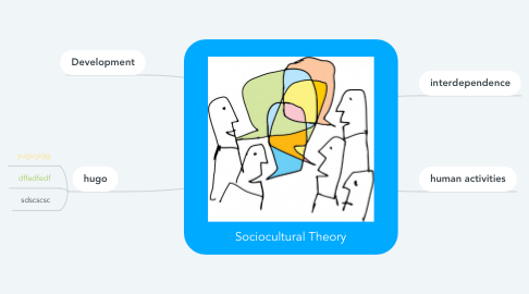 Mind Map: Sociocultural Theory