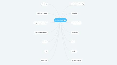 Mind Map: Stylistic Level