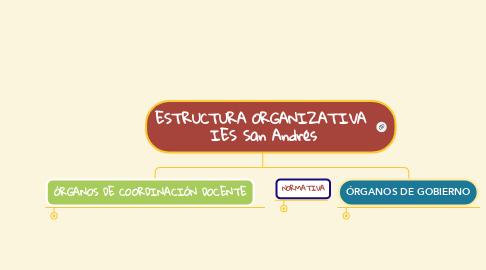 Mind Map: ESTRUCTURA ORGANIZATIVA  IES San Andrés
