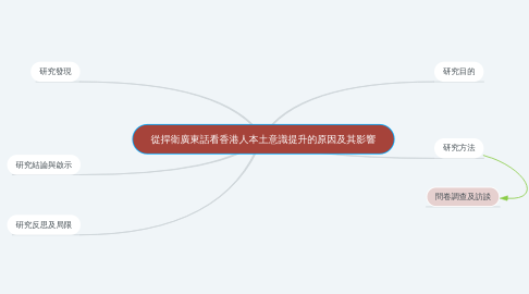 Mind Map: 從捍衛廣東話看香港人本土意識提升的原因及其影響