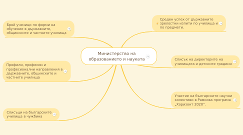 Mind Map: Министерство на образованието и науката