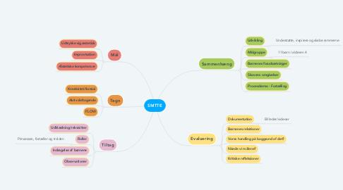 Mind Map: SMTTE