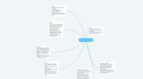 Mind Map: The Merchant of Venice