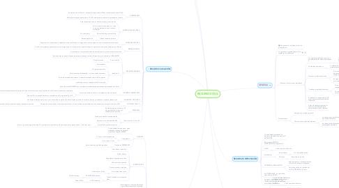 Mind Map: RECURSOS CIVIL