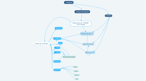 "Mind Map: Monitores/as de ""TSAAFD"" por el mundo"