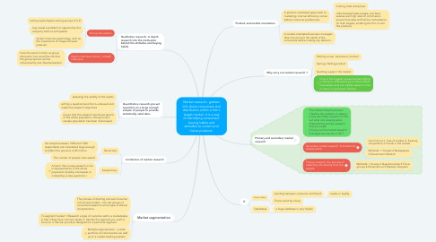 Mind Map: Market research- gathers info about consumers and distributors within a firm's target market. It is a way of identifying consumers' buying habits and attitudes to current and future products.