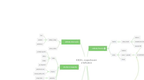 Mind Map: EXCEL -rozpočtování a kalkulace