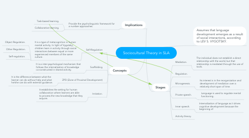 Mind Map: Sociocultural Theory in SLA