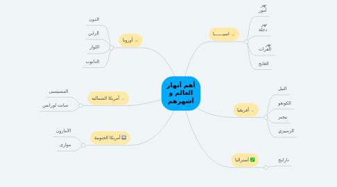 Mind Map: أهم أنهار العالم و أشهرهم