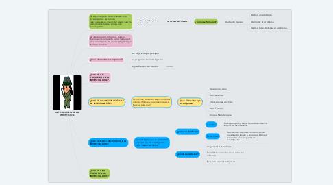 Mind Map: METODOLOGIA DE LA INVESTICION
