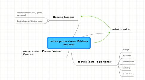 Mind Map: cultiva producciones (Bárbara Aravena)