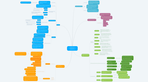 Mind Map: TEORÍAS DE LA COMUNICACIÓN DIGITAL INTERACTIVA / HIPERMEDIATION