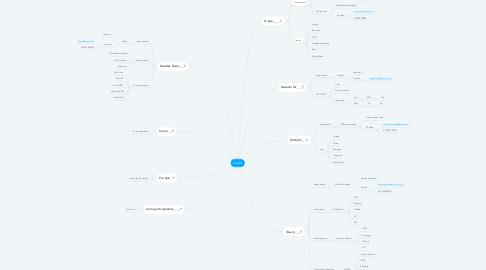 Mind Map: Vendas