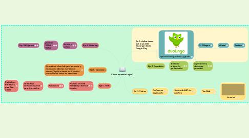 Mind Map: Cómo aprender Inglés?