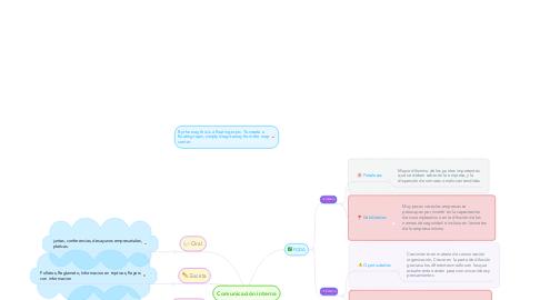 Mind Map: Comunicación interna