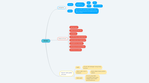 Mind Map: Ulil Amri