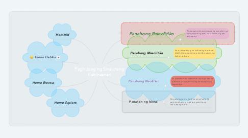 Mind Map: Paghubog ng Sinaunang Kabihasnan