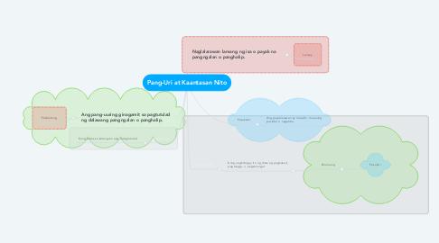 Mind Map: Pang-Uri at Kaantasan Nito