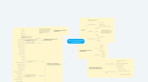Mind Map: ¿Que es el comportamiento Organizacional?