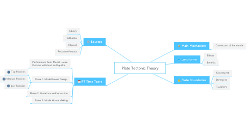 Mind Map: Plate Tectonic Theory