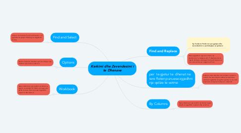 Mind Map: Kerkimi dhe Zevendesimi i te Dhenave