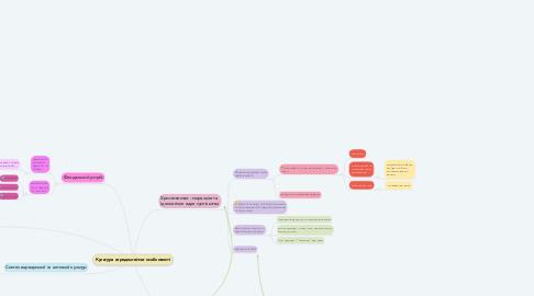 Mind Map: Культура середньовіччя: особливості