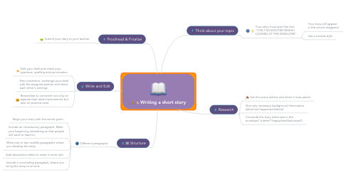 Mind Map: Writing a short story