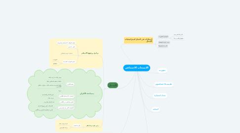 Mind Map: الانسحاب الاجتماعي