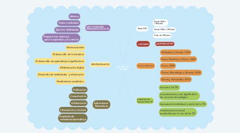 Mind Map: Las TIC en    la EaD