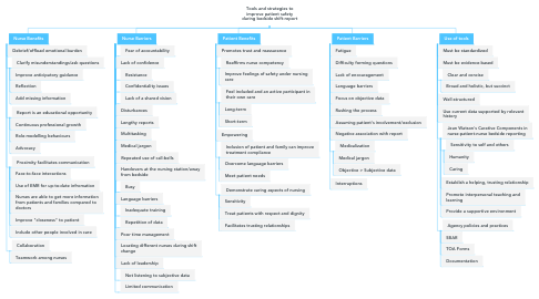 Mind Map: Tools and strategies to improve patient safety during bedside shift-report