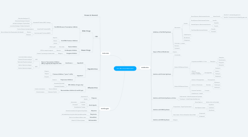 Mind Map: Anti-Microbial Medication