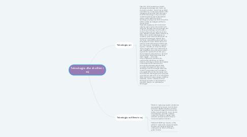 Mind Map: Teknologjia dhe zhvillimi i saj