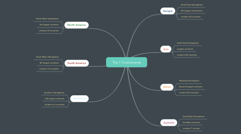 Mind Map: The 7 Continenents