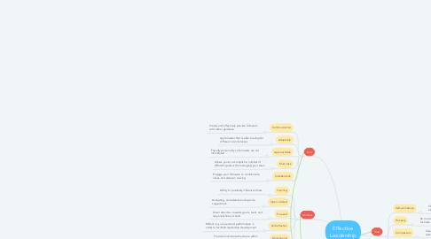 Mind Map: Effective Leadership